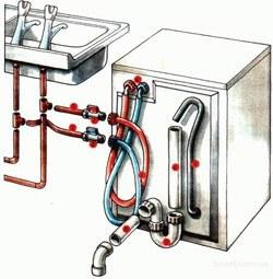 Установка стиральных машин в Самаре